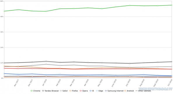 Статистика использования браузеров в Рунете